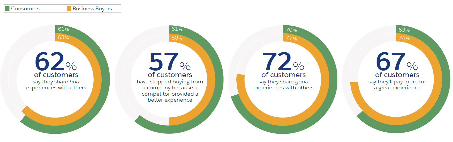 Experience is now a leading factor in consumer motivation, and many share that experience - whether good or bad.